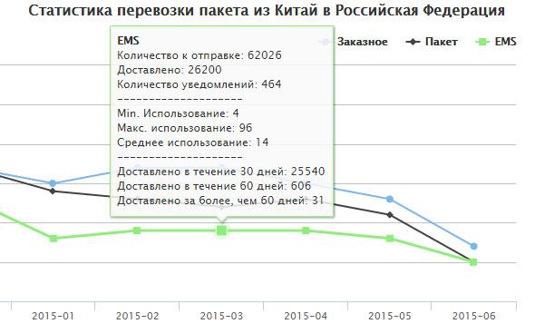 17track-net статистика почтовых отправлений Россия