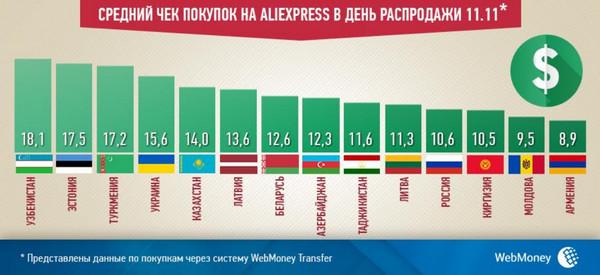 Online покупки в Украине WebMoney_check