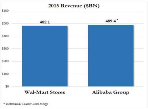wal-mart-alibaba Alibaba крупнейший ритейлер в мире