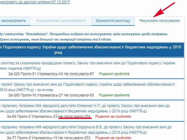 6776-d-106 Верховная Рада Украины приняла законопроект #6776-д, который вносит изменения в Налоговый кодекс